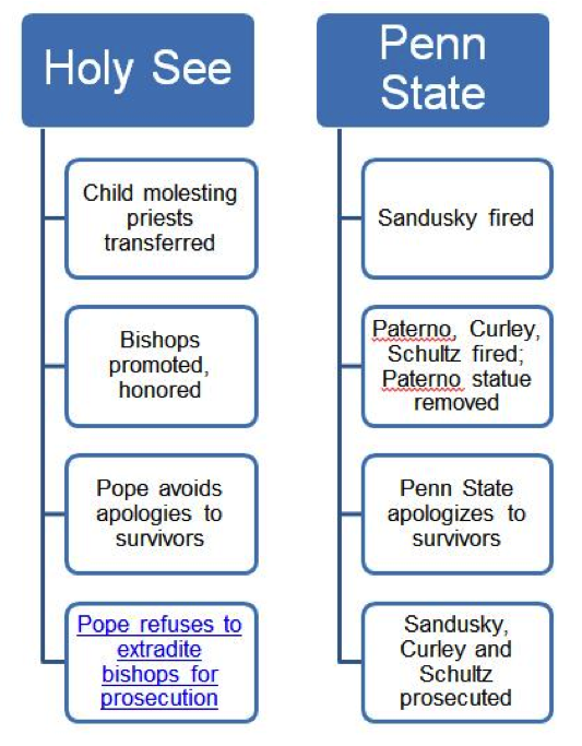 (Priest sex abuse scandal) Need help with thesis on religion..?